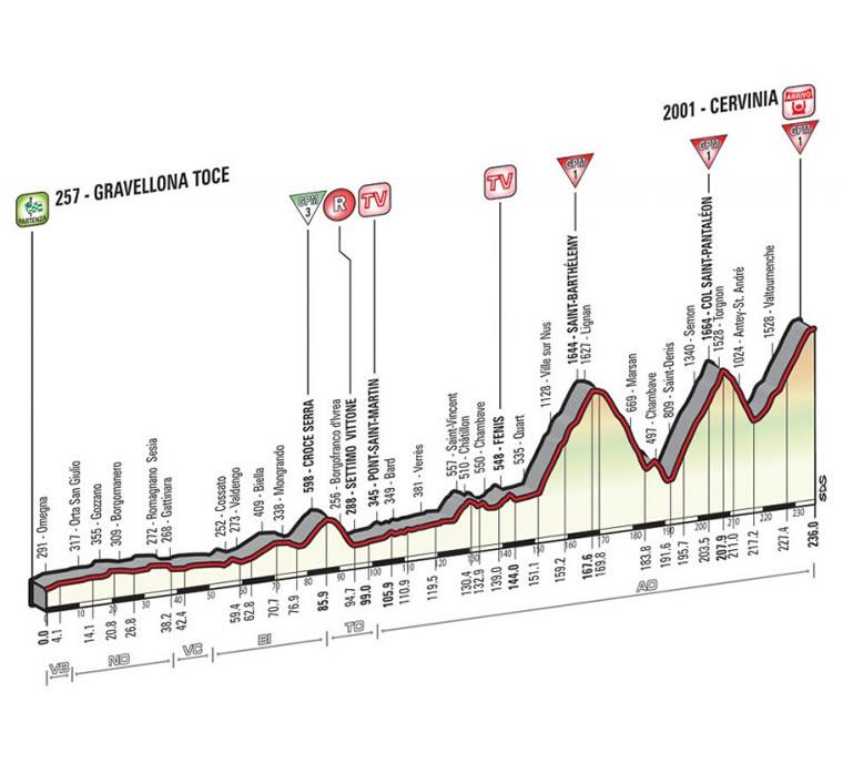 Giro d'Italia 2015: Gravellona Toce-Cervinia