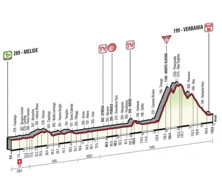 Giro d'Italia 2015: Melide-Verbania